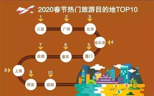 """11(11刘 网 0120 际恒)重庆入围""""2020春节热门旅游目的地top10"""" 这地不去必定后悔配图   2020春节热门旅游目的地TOP10.jpg"""