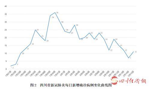 四川省新冠肺炎每日新增确诊病例变化曲线图.png
