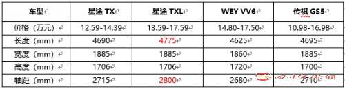 03(苏27 网0425 际恒供稿):星途TX TXL、传祺GS5、配图    奇瑞自主高端产品力PK 图一.jpg