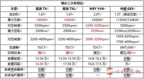 03(苏27 网0425 际恒供稿):星途TX TXL、传祺GS5、配图    奇瑞自主高端产品力PK 图七.jpg