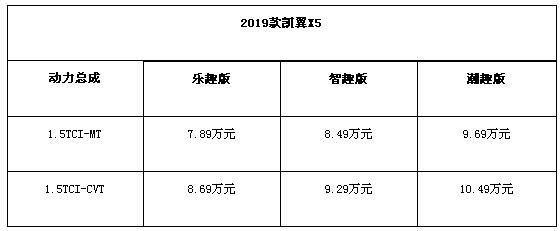 20(20苏 网0725 际恒供稿)2019款凯翼X5焕新上市 7.89万起售配图    售价表.jpg