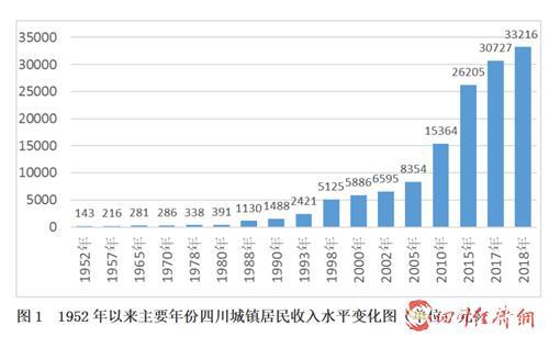 22(网)新中国成立70周年,四川城镇居民收入增长231.3倍配图    1952年以来主要年份四川城镇居民收入水平变化图.png