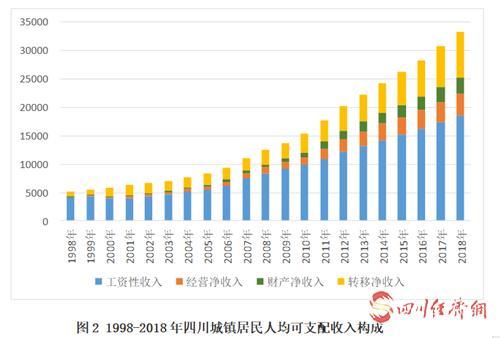 22(网)新中国成立70周年,四川城镇居民收入增长231.3倍配图    1998-2018年四川城镇居民人均可支配收入构成.png