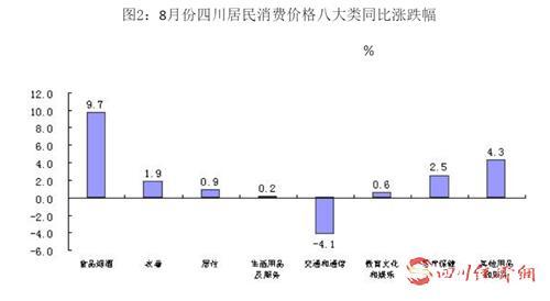 42(网)受猪肉、禽蛋价格上涨拉动 8月四川CPI同比上涨3.2%配图    8月份四川居民消费价格八大类同比涨跌幅.png