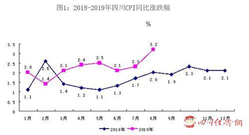 42(网)受猪肉、禽蛋价格上涨拉动 8月四川CPI同比上涨3.2%配图    2018-2019年四川CPI同比涨跌幅.png