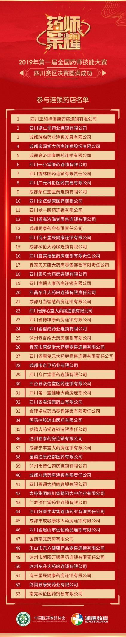 """05(5刘 网 0912际恒)川蜀药师竞技显身手,""""药师荣耀""""第一届全国药师技能大赛四川赛区决赛隆重开赛配图    参与连锁药店名单.jpeg"""
