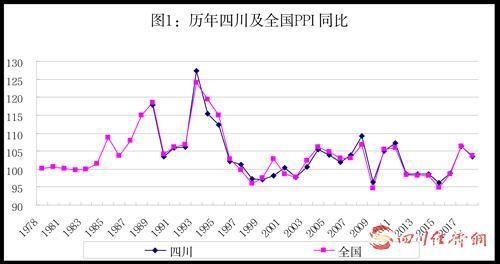 30(网)新中国成立70周年:四川PPI前期大幅波动 后期波动趋稳配图    历年四川及全国PPI同比.png