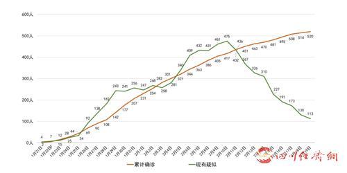 四川省新冠肺炎累计病例曲线图。.png
