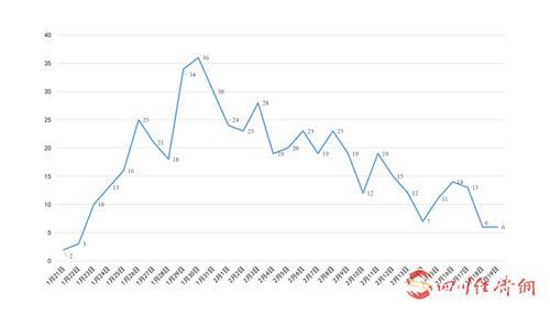 四川省新冠肺炎每日新增确诊病例变化曲线图 。.png