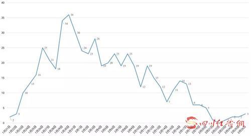 四川省新冠肺炎每日新增确诊病例变化曲线图.jpg.jpg