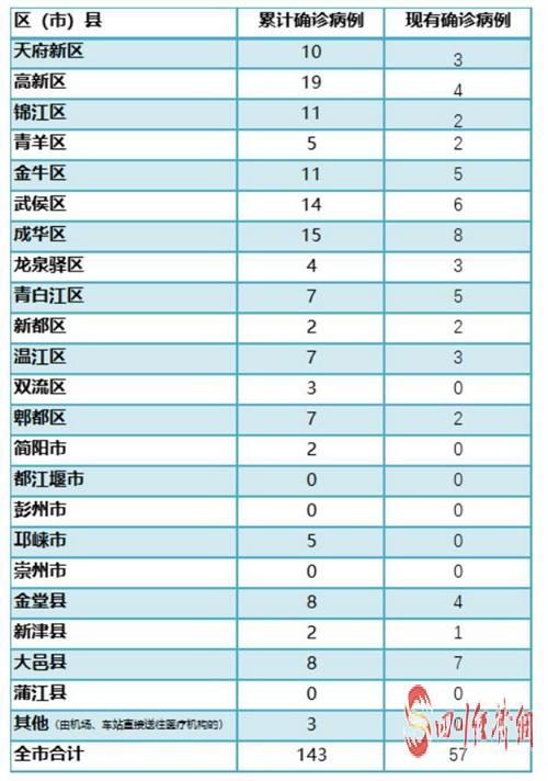 成都市各区(市)县确诊病例分布表(截至2月26日24时).jpg