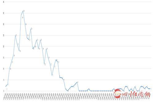 四川省新冠肺炎每日新增变化曲线图。.png