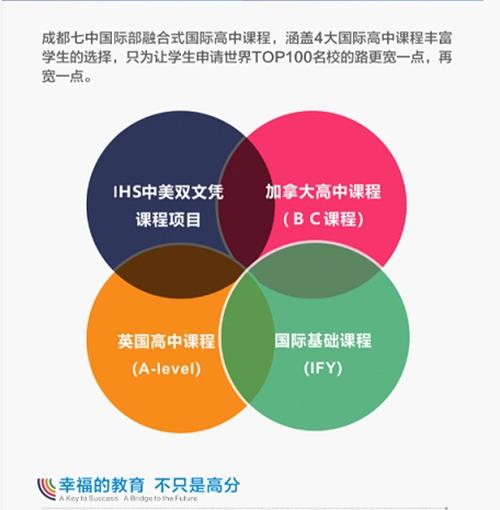 02(2刘 网 0409 际恒)稿二:名校探访 从成都七中国际高中走出来的学生,不仅上名校,而且变得自信而踏实!配图   图四:宣传图.jpg
